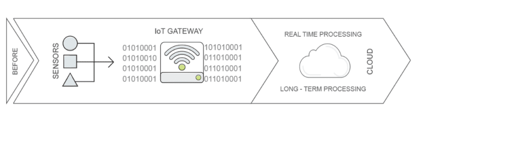 Nutanix Xi IoT: An Overview for Developers